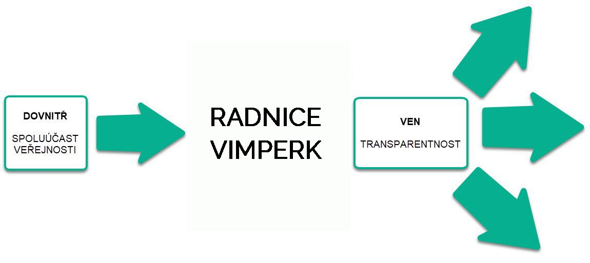 Vimperk – Město naslouchající svým občanům